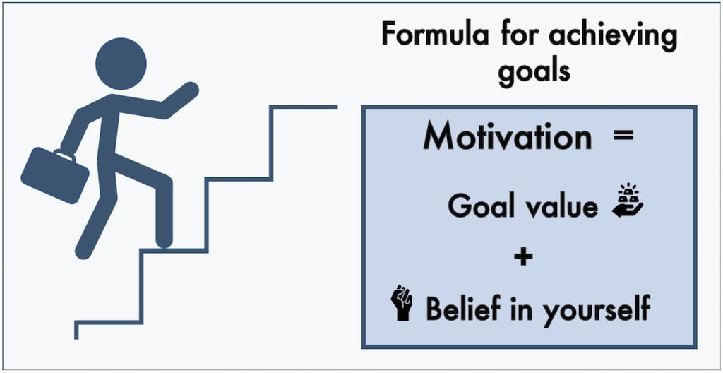 A scientifically proven framework for achieving goals